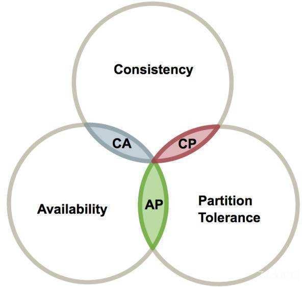 浅谈分布式CAP定理